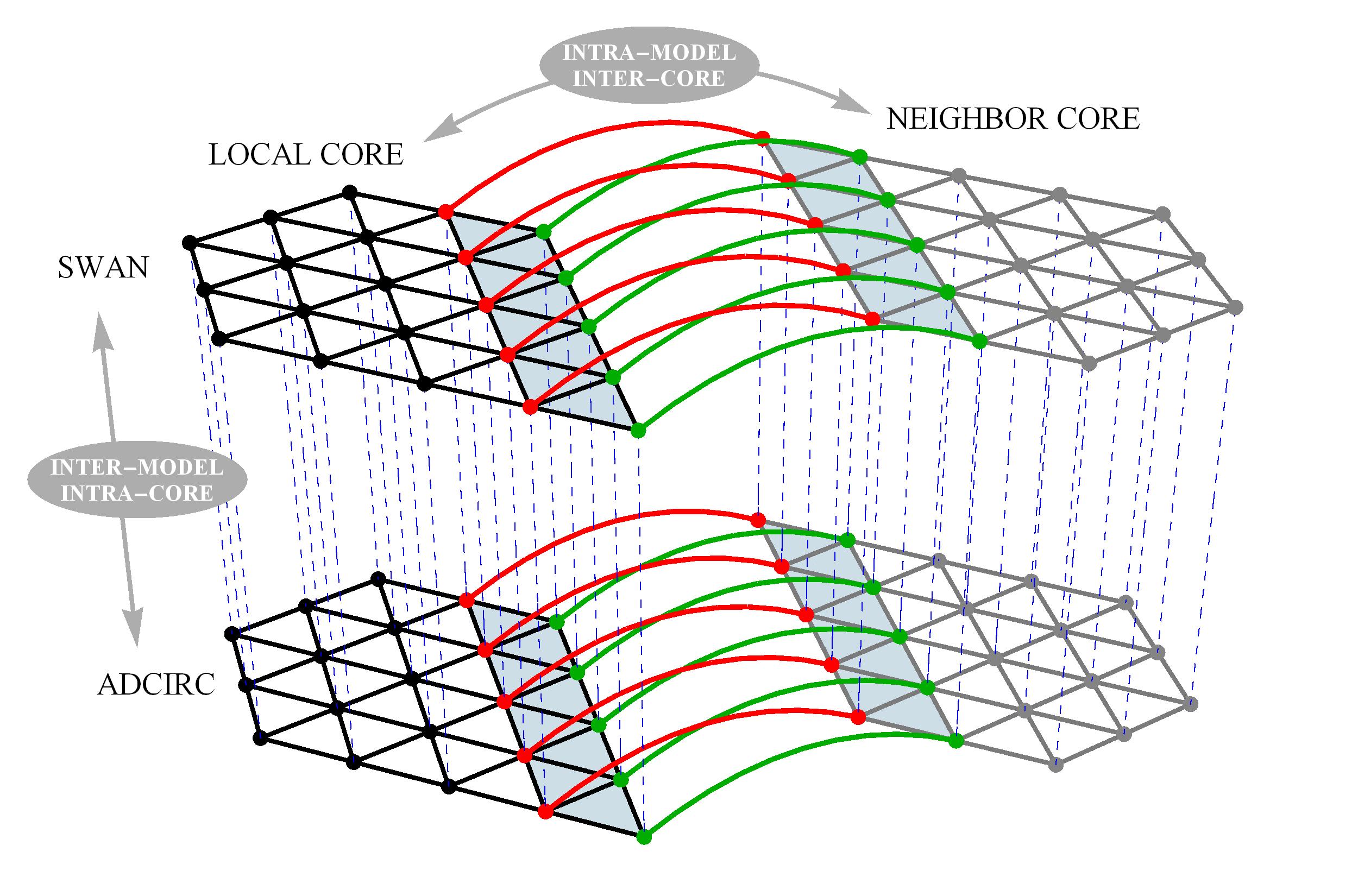 Coupling-Schematic