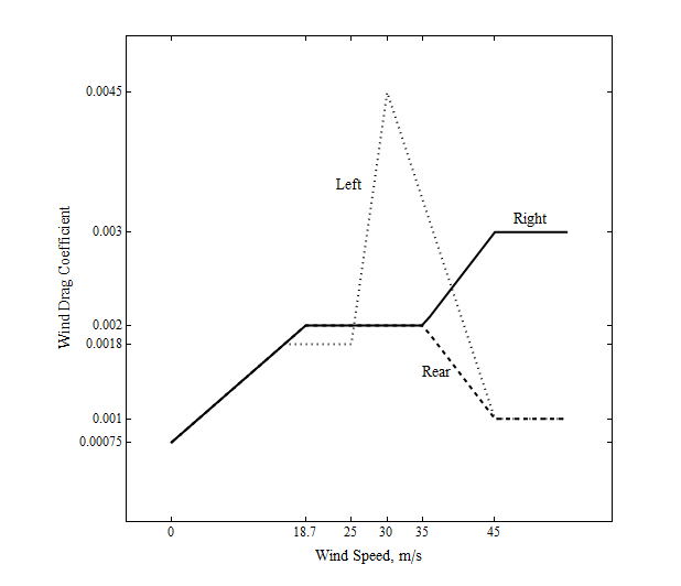 Variation of wind drag coefficient in storm sectors after Powell (2006).