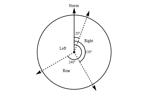 Definition of storm sectors from Black et al. (2007).