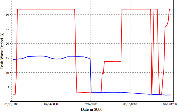 Peak wave periods (s) at a location inside Charleston Harbor for simulations with refraction (red) and without refraction (blue).