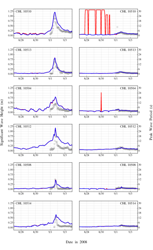 Figure 7: Time series for significant wave heights (m) and peak wave periods (s) at the CHL gages during Gustav. Gray circles are the observations, solid red lines are the results with unlimited spectral propagation velocities, and solid blue lines are the results with the velocities limited with a CFL condition of 0.25. The gage locations are shown in Figure 5.